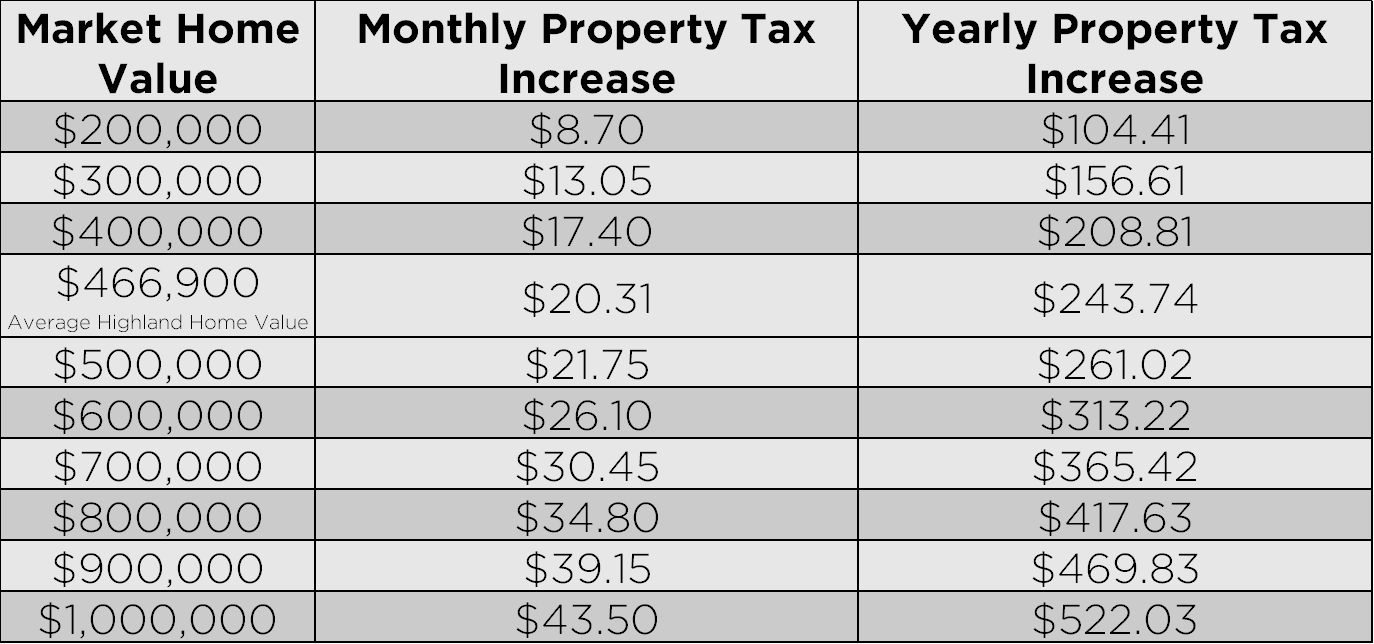 Property Tax Estimate Table