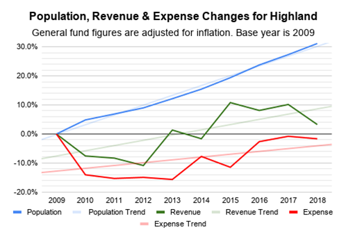 Line Graph of Inflation Adjusted Spending
