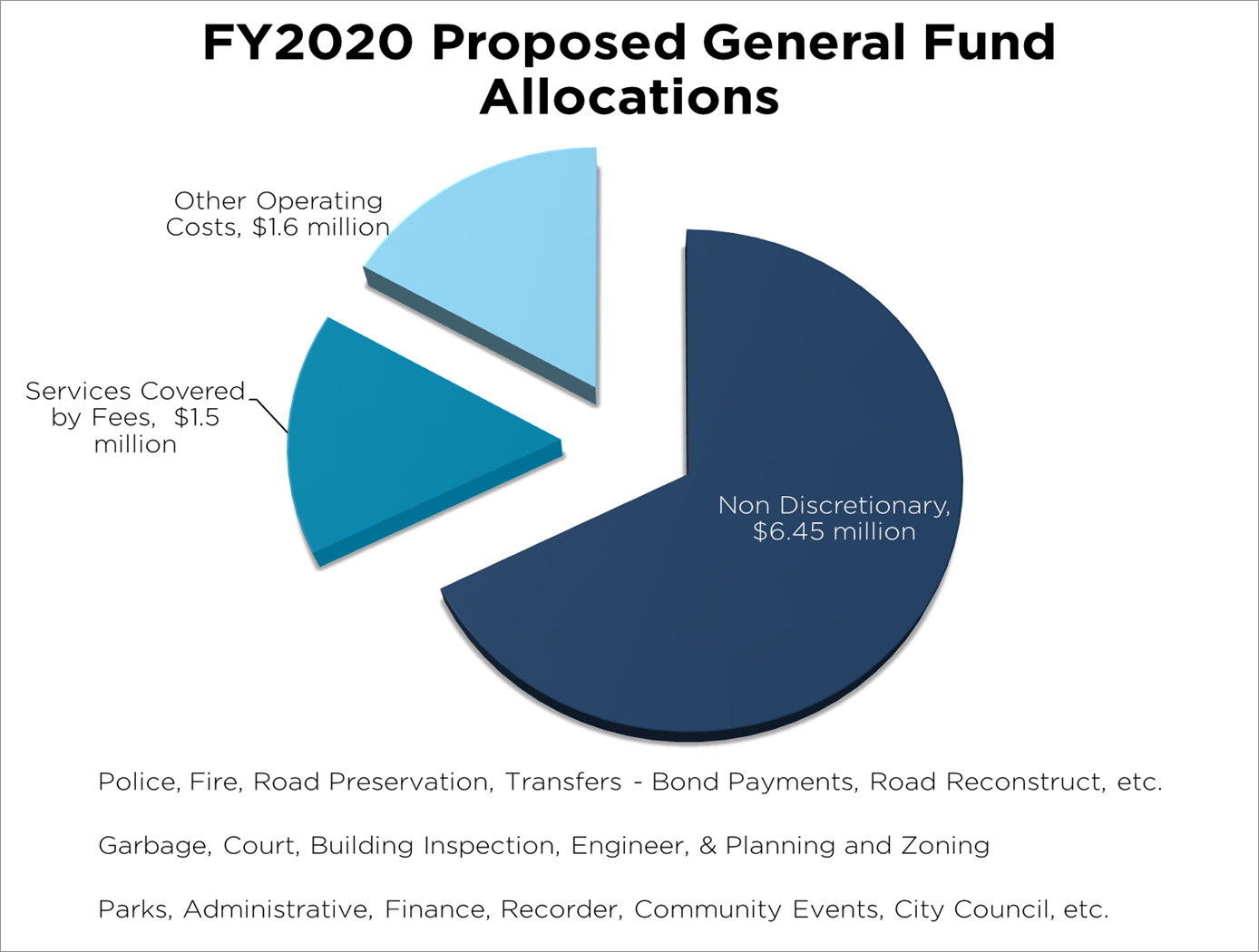 General Fund Spending Pie Chart
