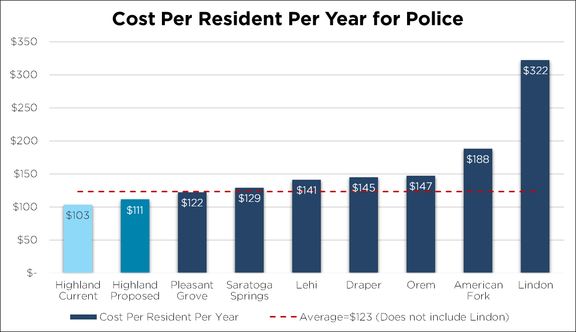 Bar Chart - Police Costs per Resident