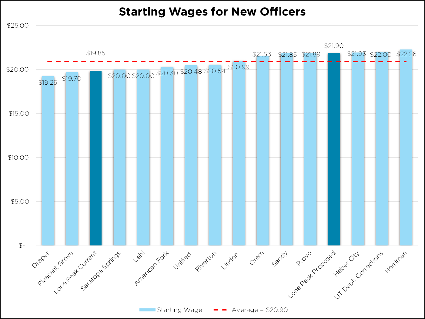 Bar Chart Comparing Officer Wages