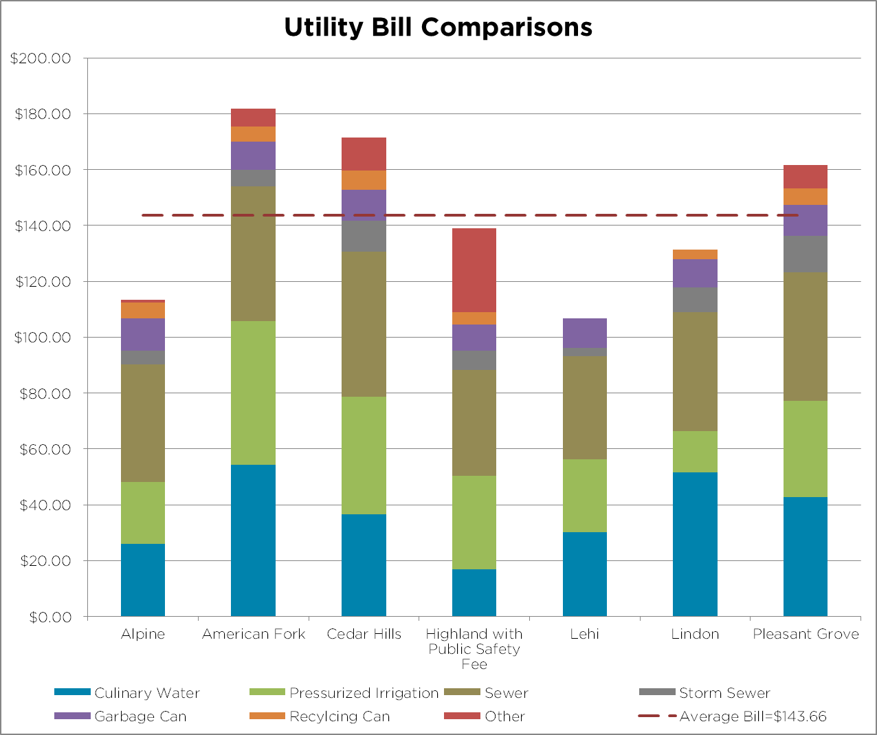 Bar Chart Comparing Cities Utility Bills