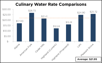 Bar Chart Showing Water Bills in Utah County Cities