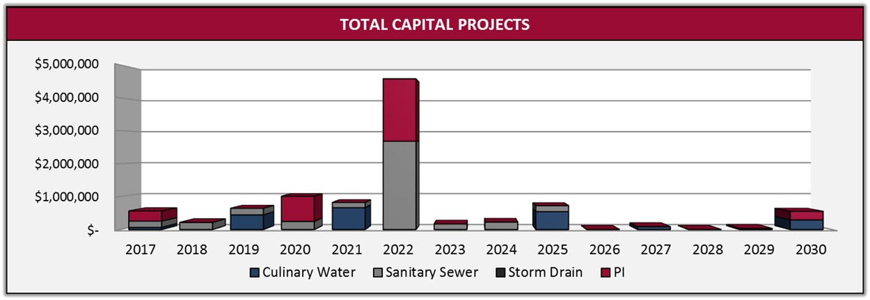Capital Projects Timeline.png